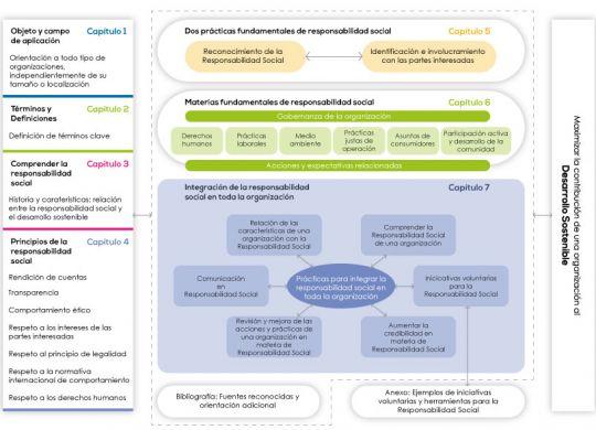 201118_RS_Visión-esquemática-de-la-ISO-26000 (1)